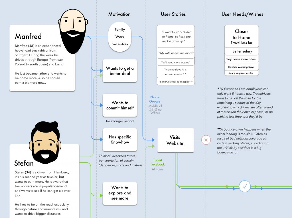 User Stories & User-Centric Design